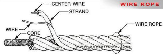 Perbedaan-Tali--dan--Wire-Rope