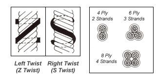 Proses-Pembuatan-Tali-Arah-Kepangan