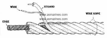 Pengertian Wire Rope adalah